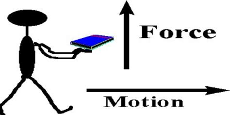 Projectile Motion - Research Paper by - Anti Essays